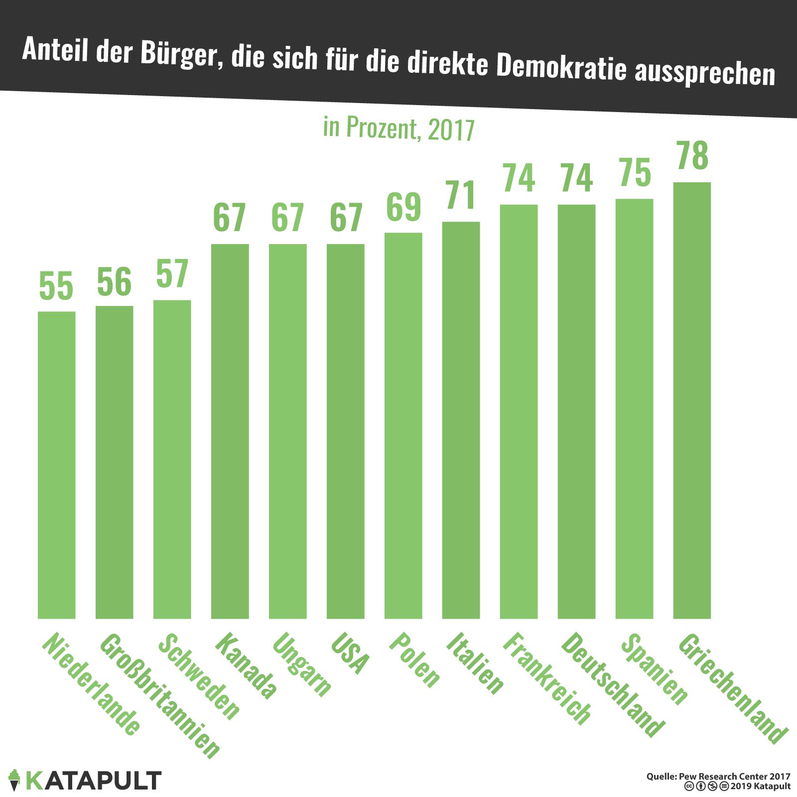 Direkte Demokratie Länder