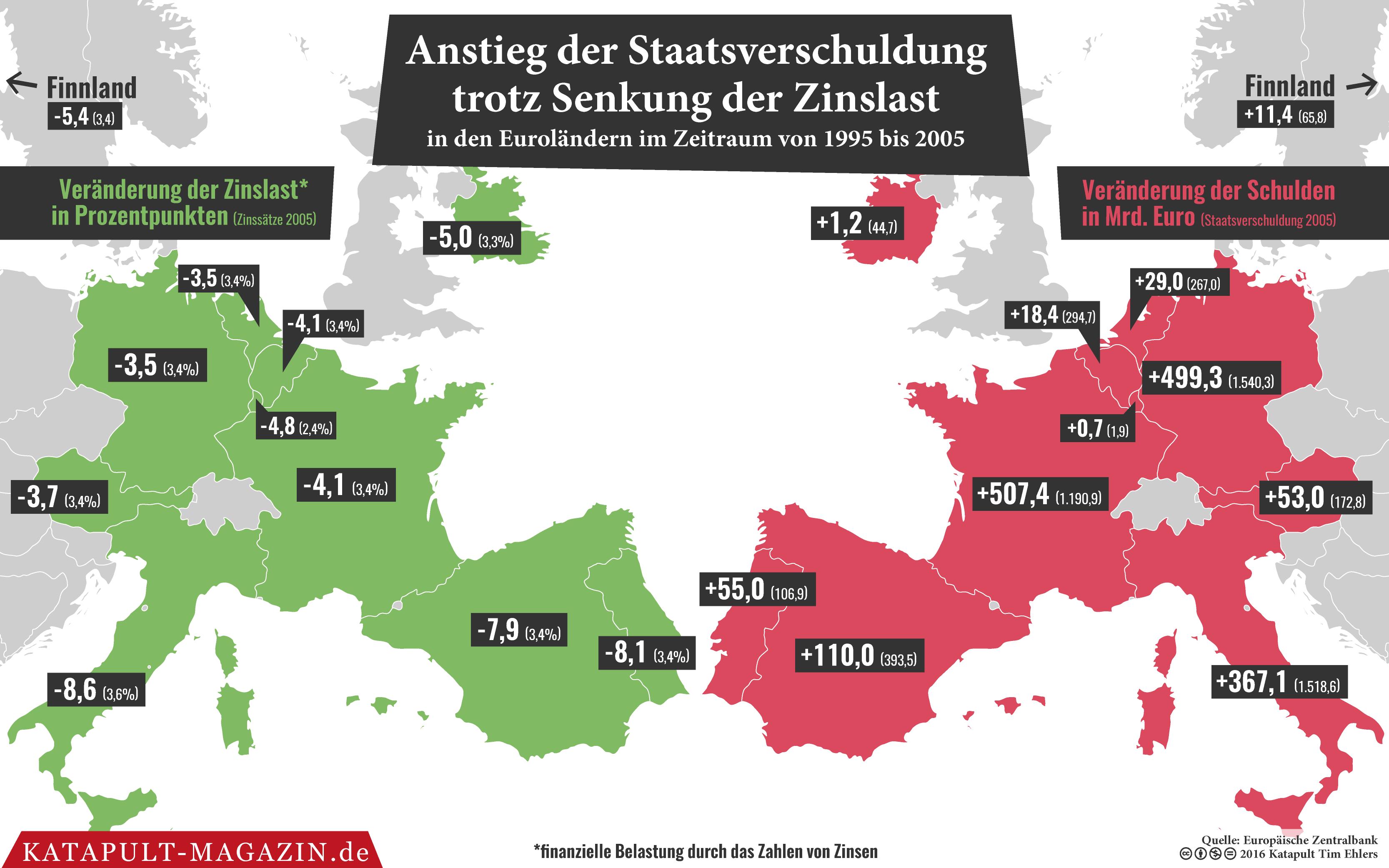 Deutschland Schuldenfrei