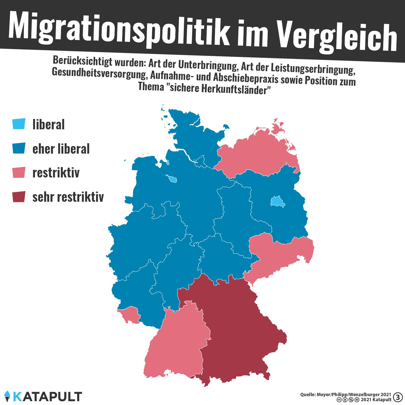 Migrationspolitik im Vergleich