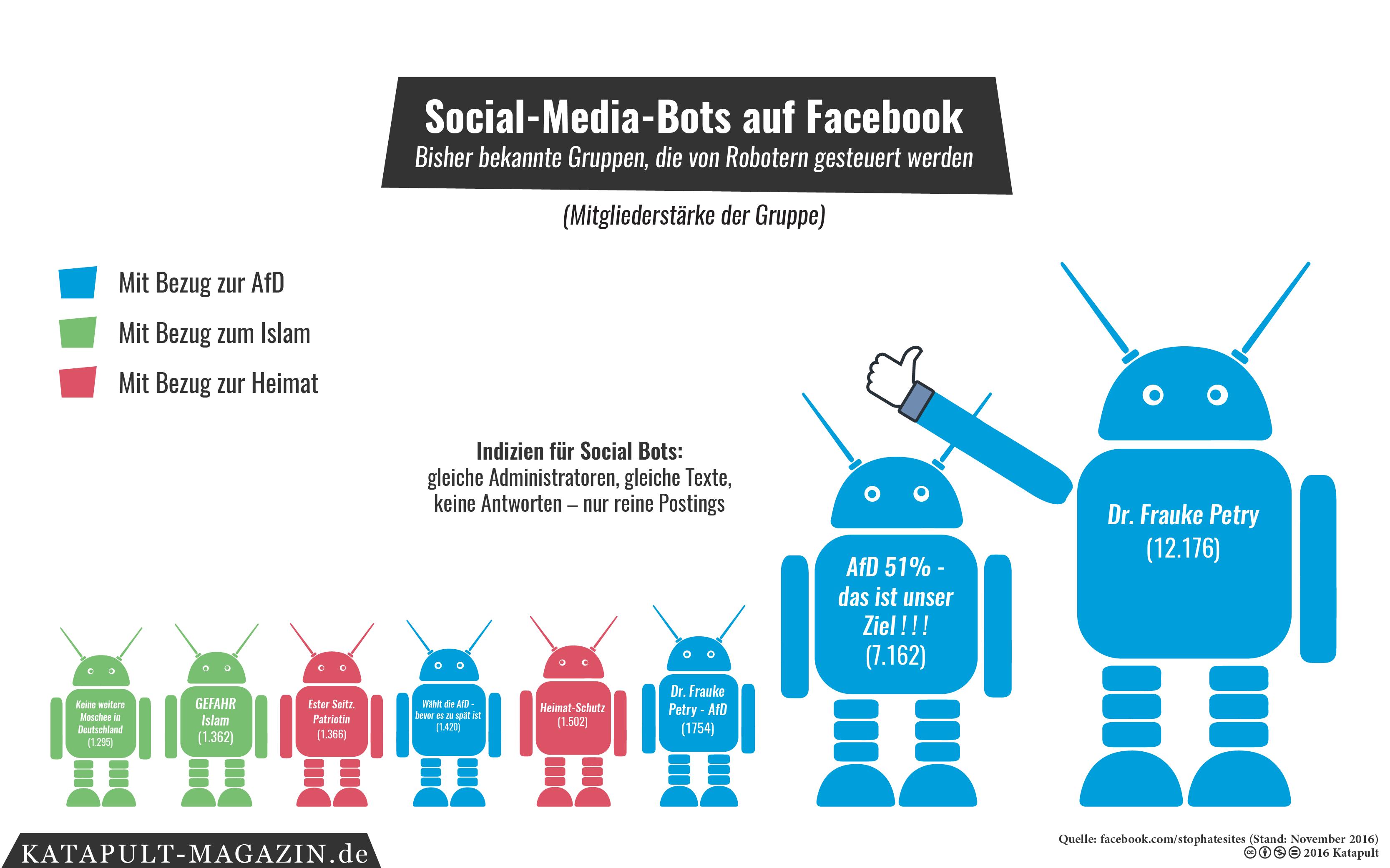 Afd Social Bots