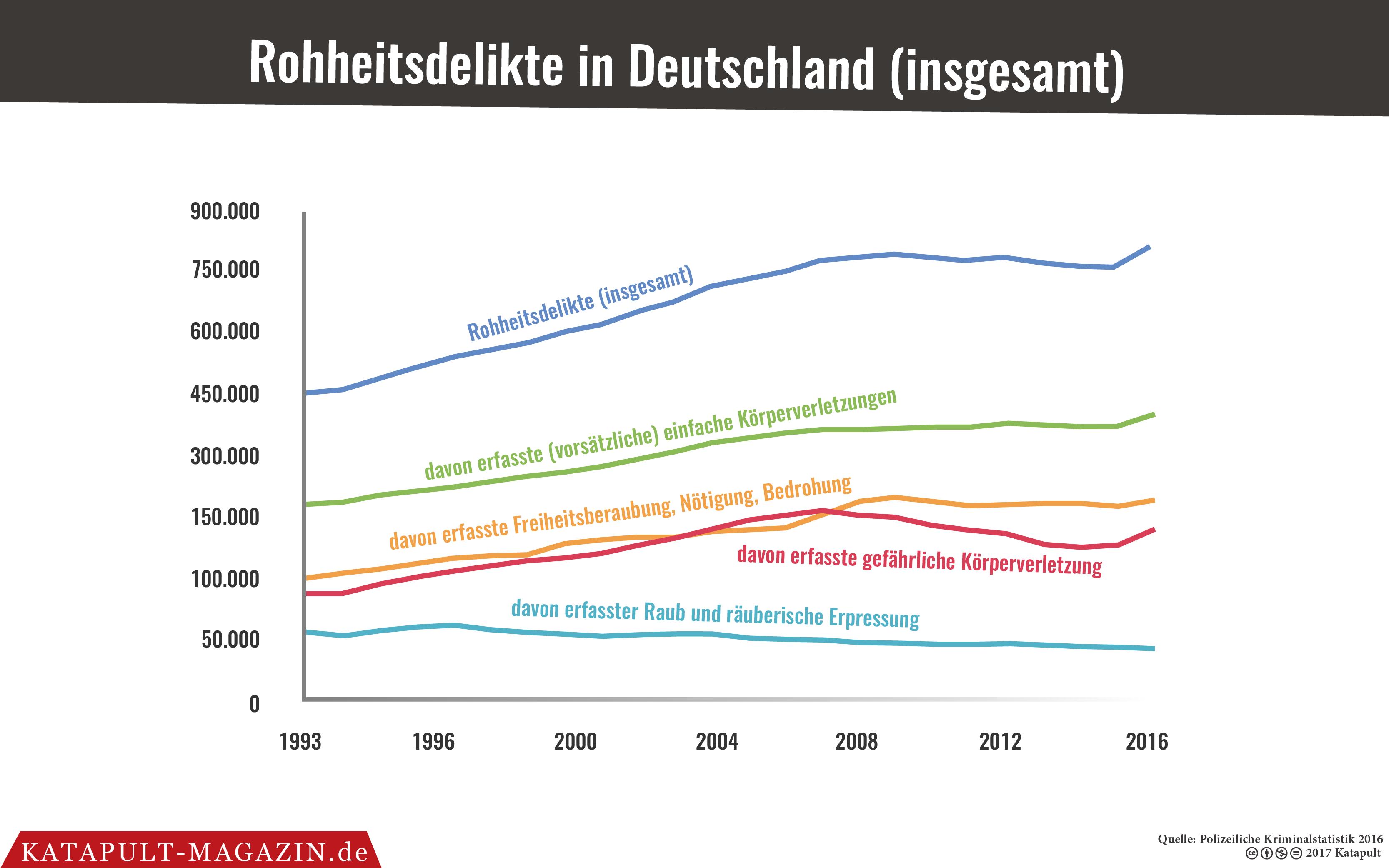 Kriminalitätsstatistik Deutschland Ausländer