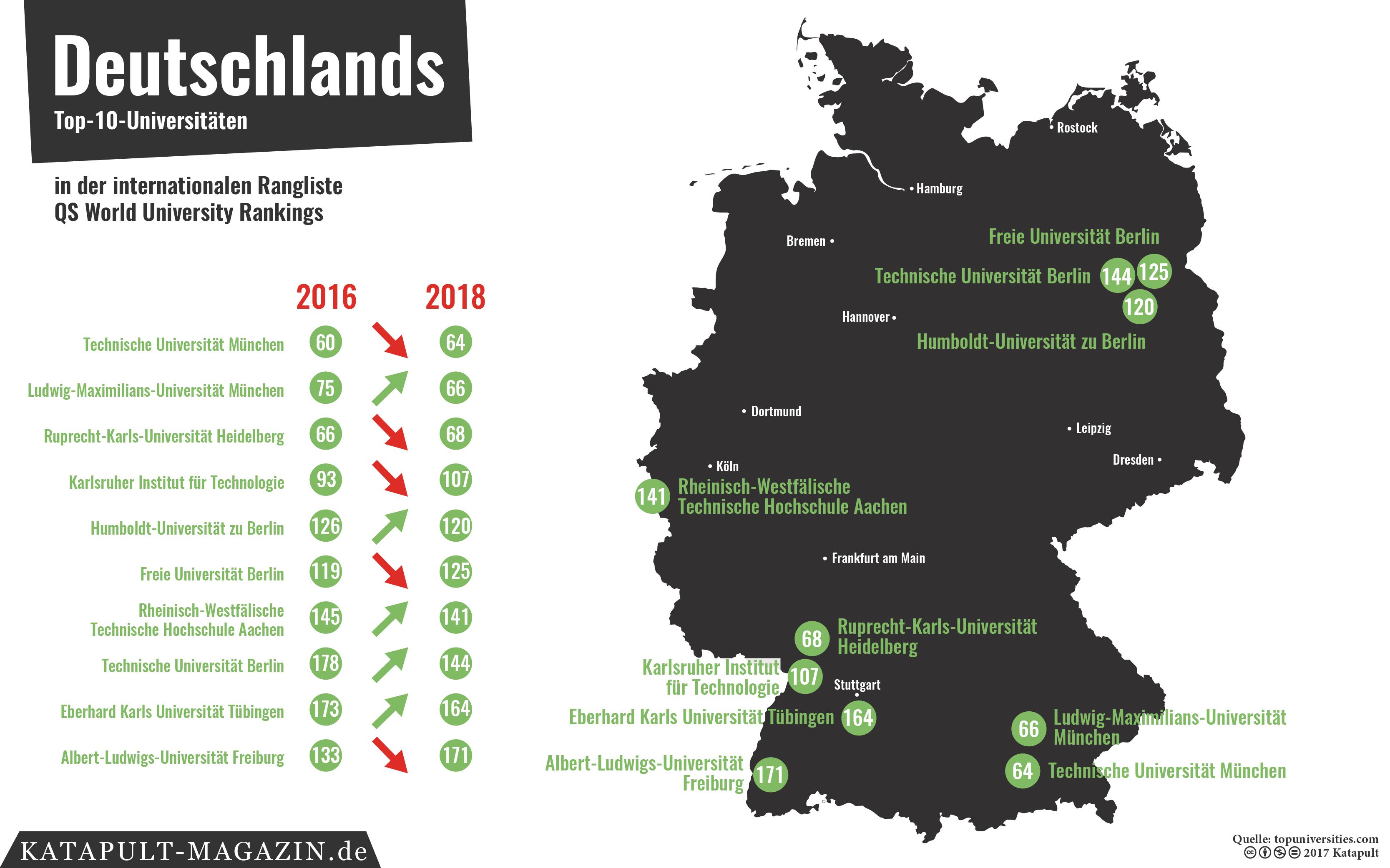Ranking Universitäten Deutschland