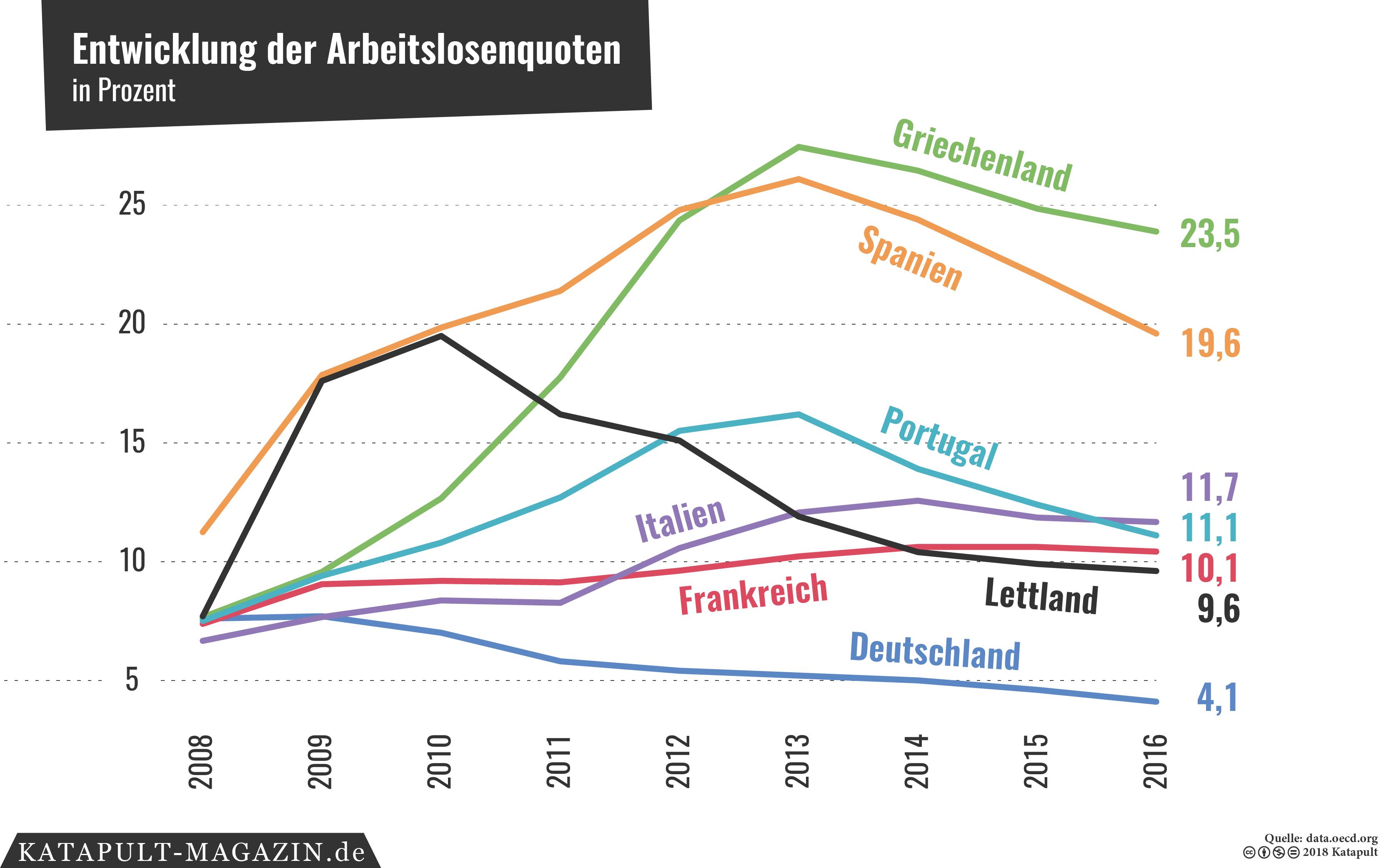 KATAPULT - Was ist aus der Arbeitsmarktkrise in Südeuropa geworden?